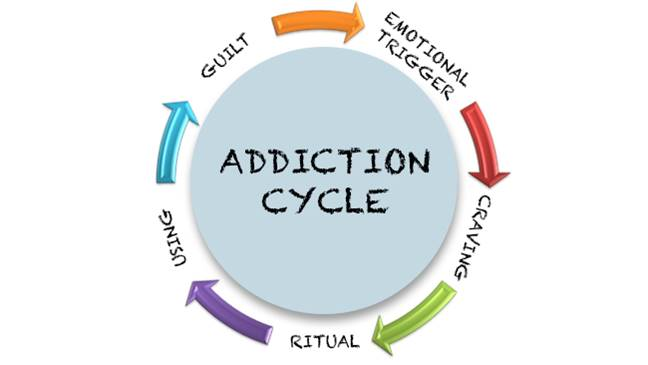 addiction cycle
